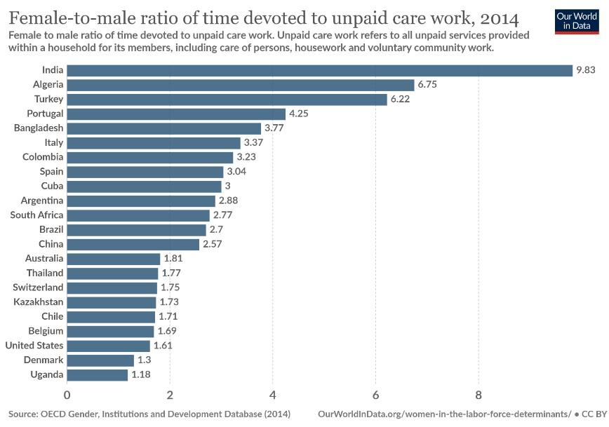 Rapporto tra le ore spese per la cura della casa e della famiglia tra donne e uomini.